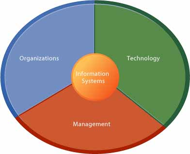 top performing organisations manage - 926×751