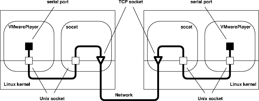 Serial Communication on I304